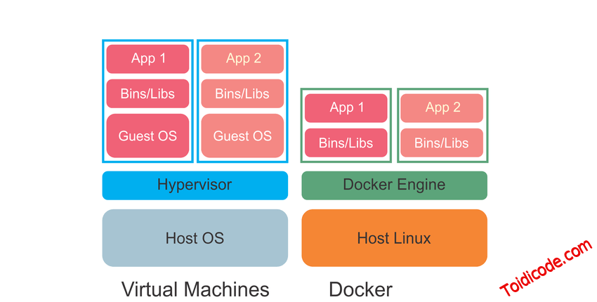 Docker vs Virtualmachine
