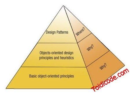 GRASP OO Design toàn tập