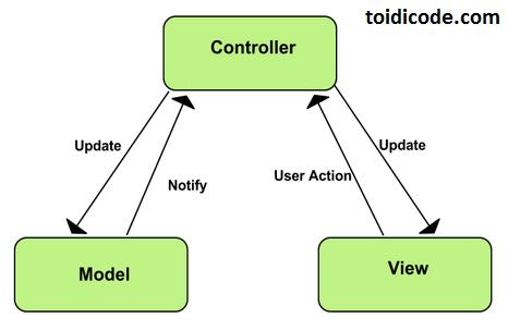 mô hình MVC