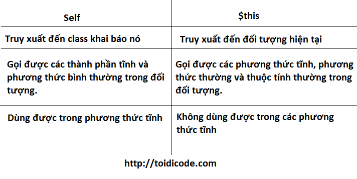 $this vs self trong PHP