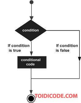 câu lệnh điều kiện trong Python.