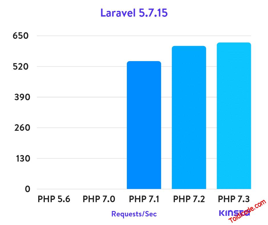 Hiệu năng của các phiên bản PHP